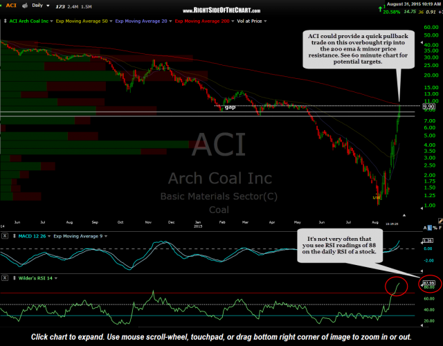 ACI daily Aug 31st