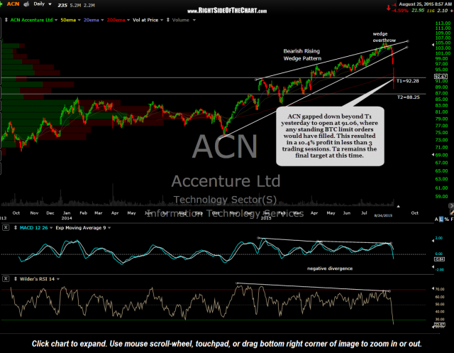 ACN daily Aug 24th close
