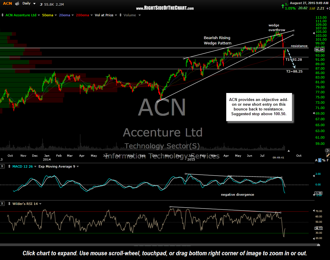 ACN daily Aug 27th