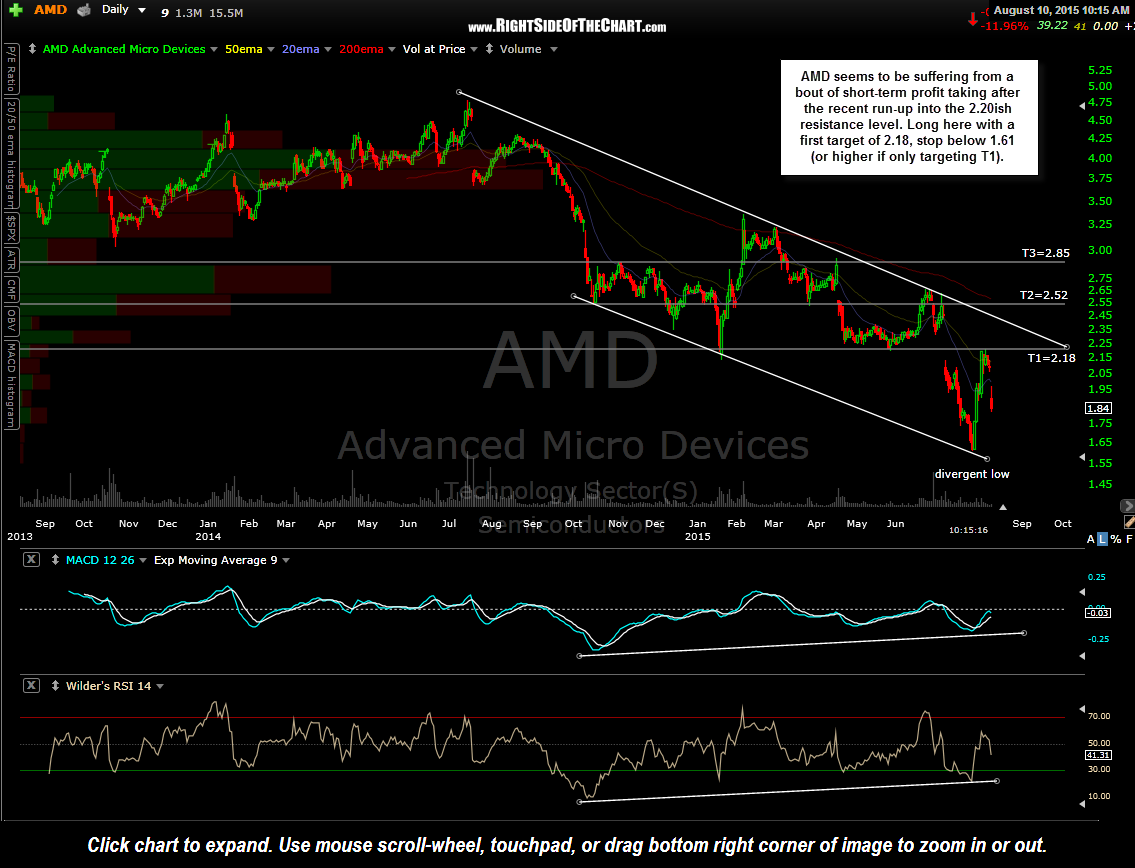 AMD daily August 10th