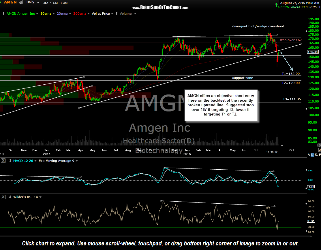 AMGN daily Aug 27th