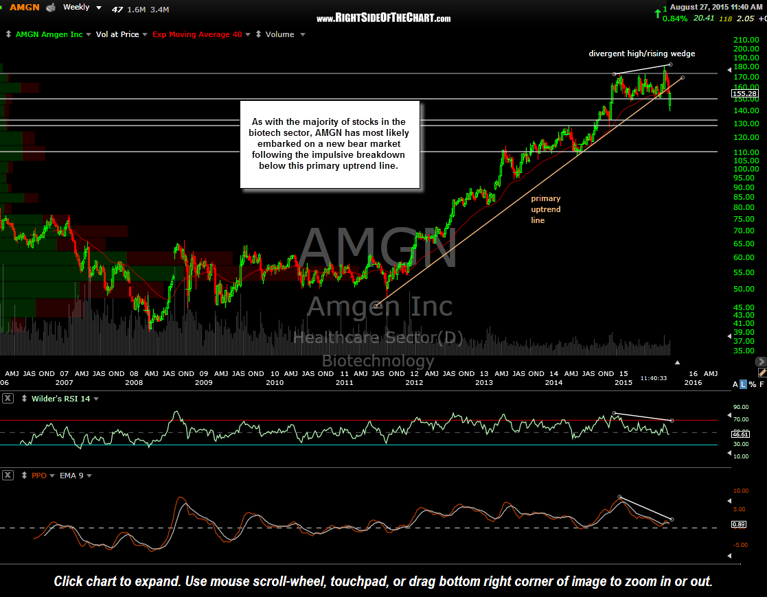 AMGN weekly Aug 27th