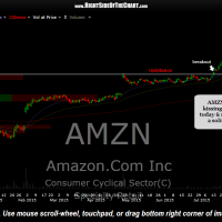 AMZN daily Aug 24th