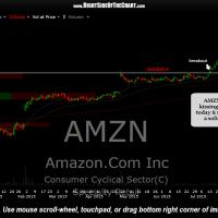 AMZN daily Aug 24th