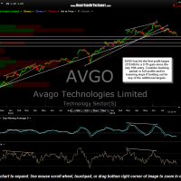 AVGO daily Aug 20th