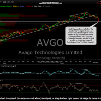 AVGO daily Aug 25th close