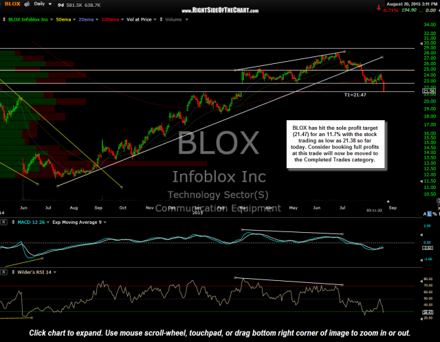 BLOX daily Aug 20th