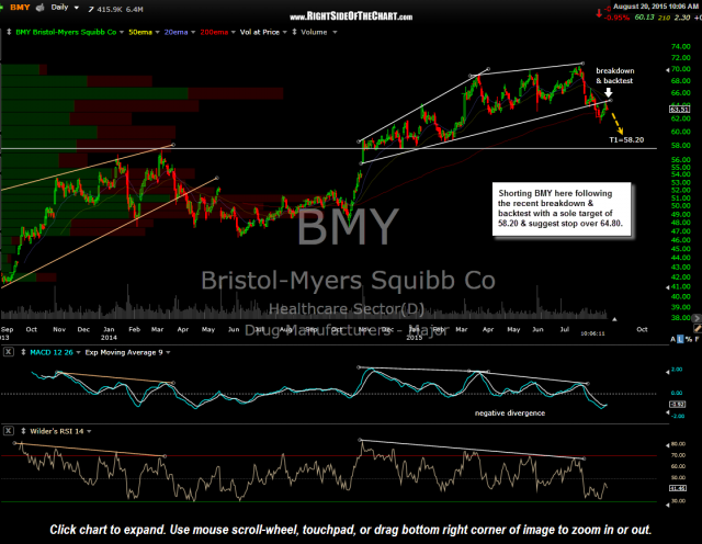 BMY daily Aug 20th