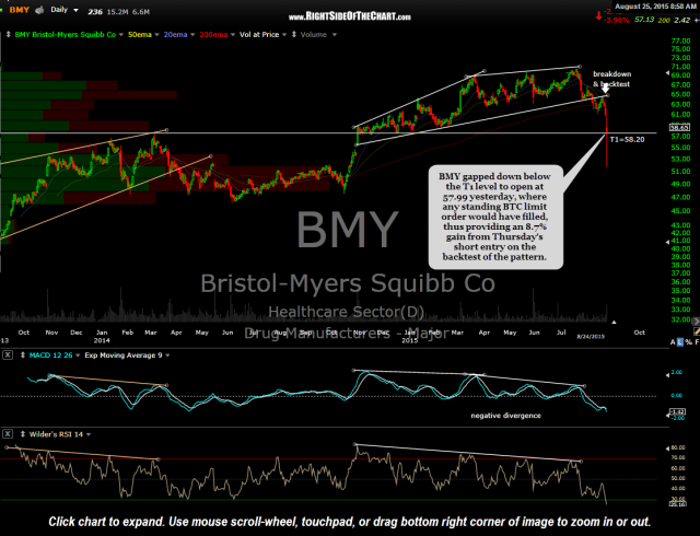 BMY daily Aug 24th close
