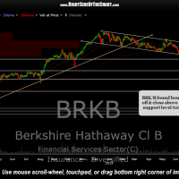BRKB daily Aug 24th