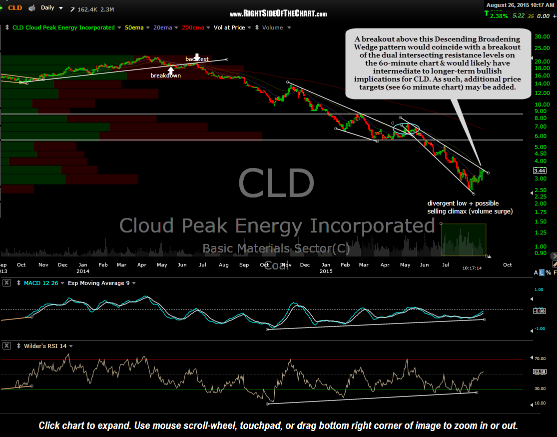 CLD daily Aug 26th