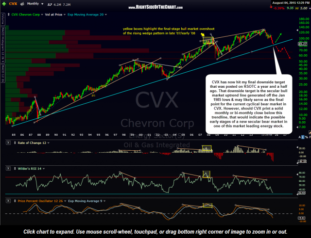 CVX monthly August 4th