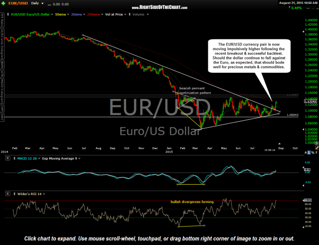 EUR-USD daily Aug 21st