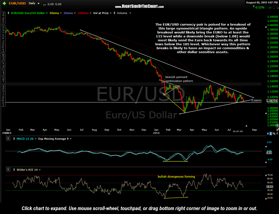 EUR-USD daily Aug 5th