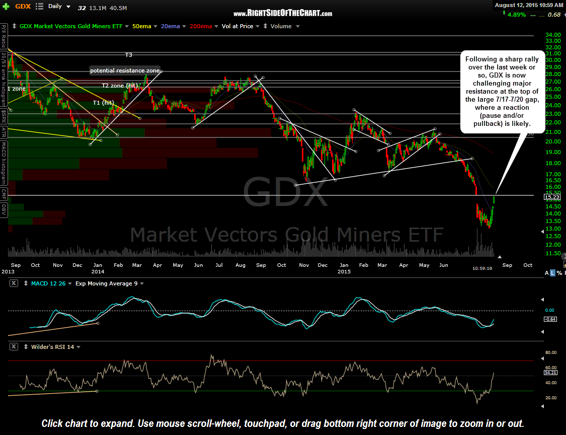 GDX daily Aug 12th