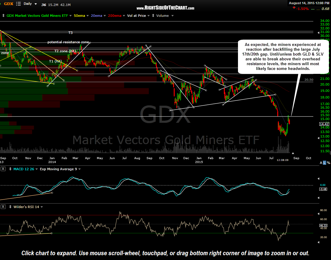 GDX daily Aug 14th