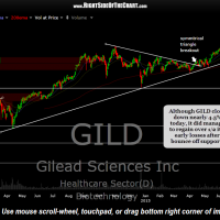 GILD daily Aug 24th