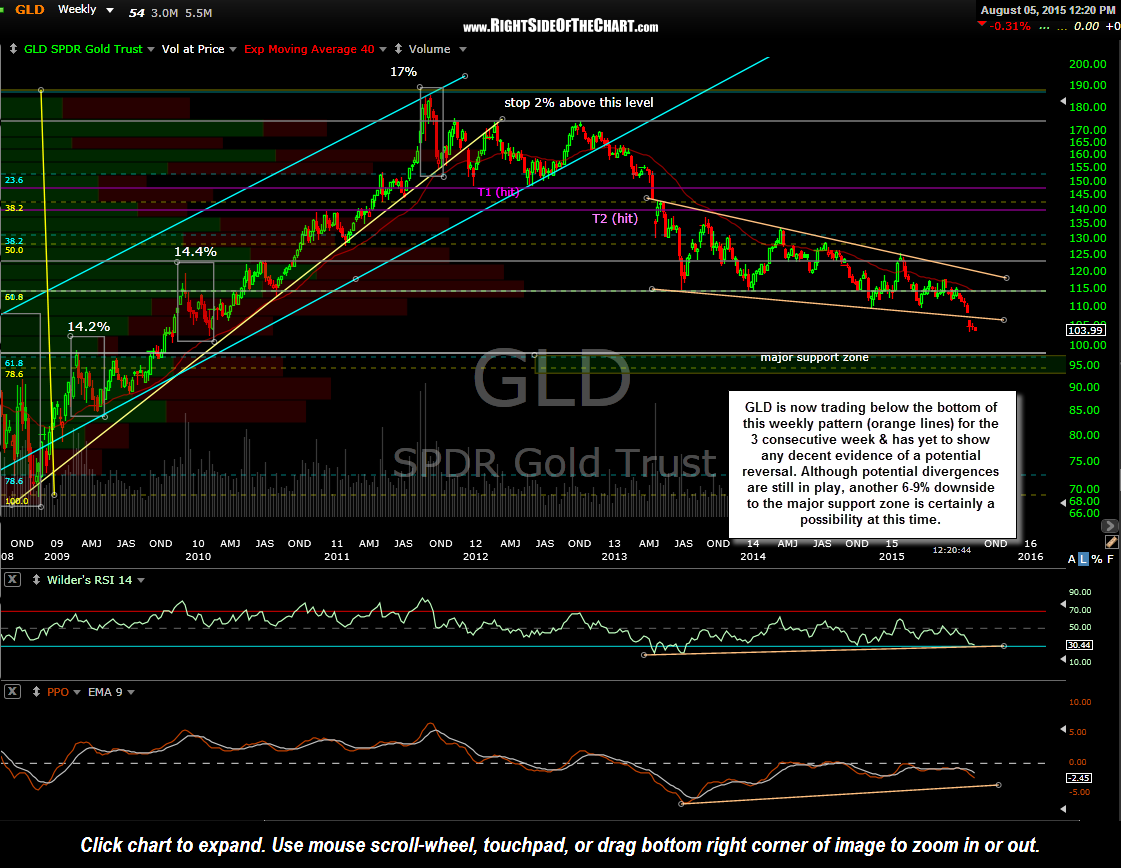 GLD weekly Aug 5th