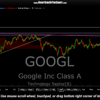 GOOGL daily Aug 24th