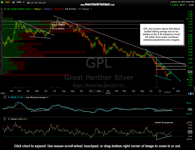 GPL daily Aug 10th