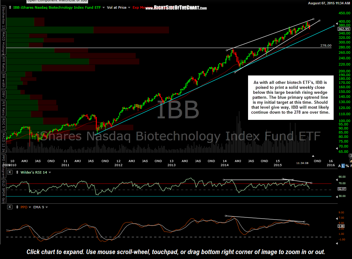 IBB weekly Aug 7th