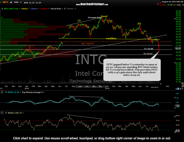 INTC daily Aug 24th close
