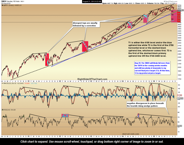 $NDX daily Aug 20th close