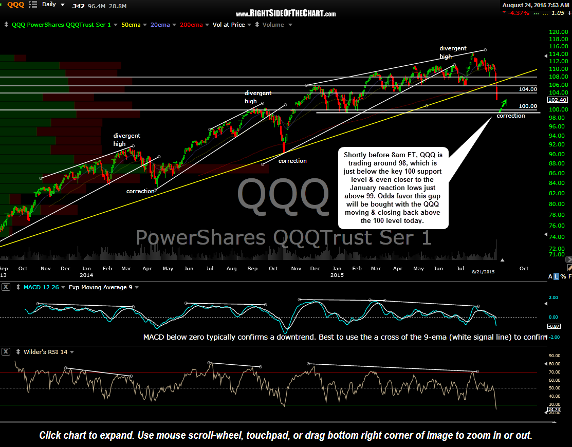 QQQ daily Aug 21st close