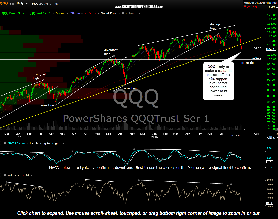 QQQ daily Aug 21st