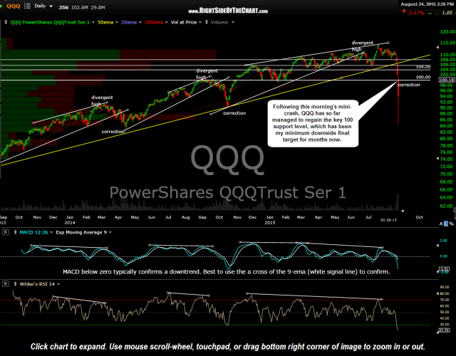 QQQ daily Aug 24th