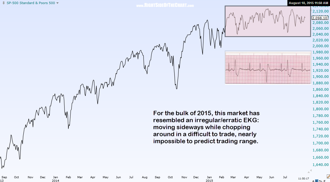 $SPX daily Aug 18th