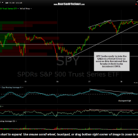 SPY 5 minute Aug 28th