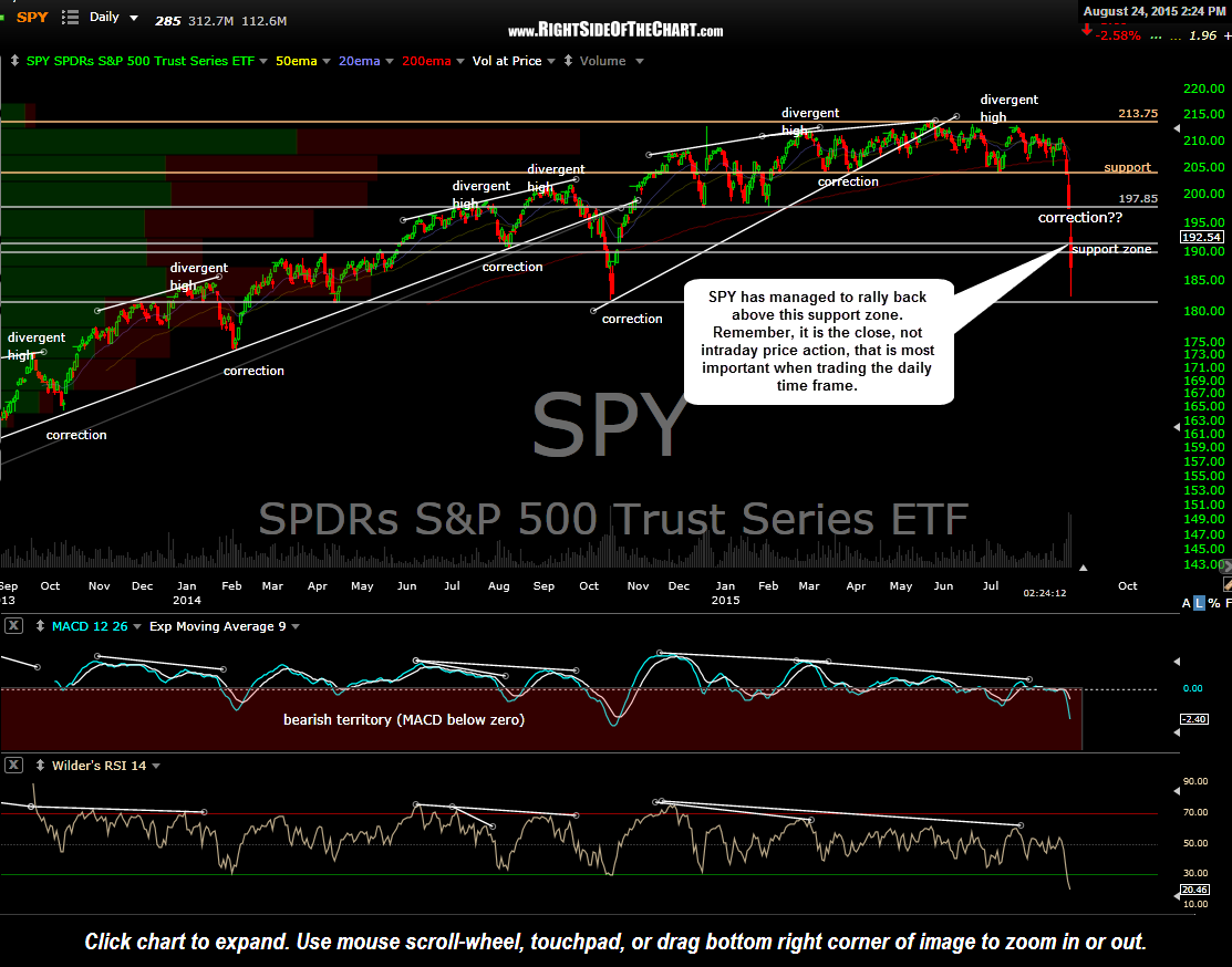 SPY daily 2 Aug 24th