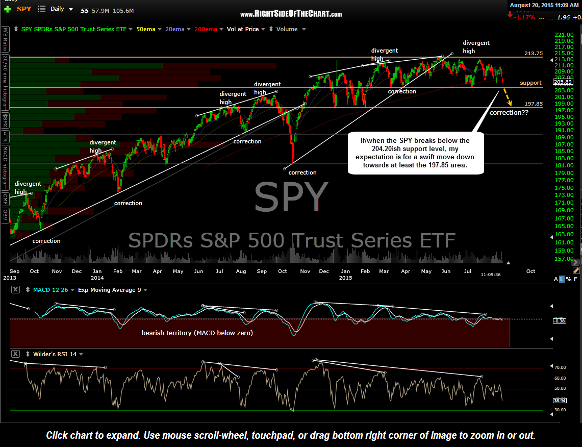 SPY daily Aug 20th