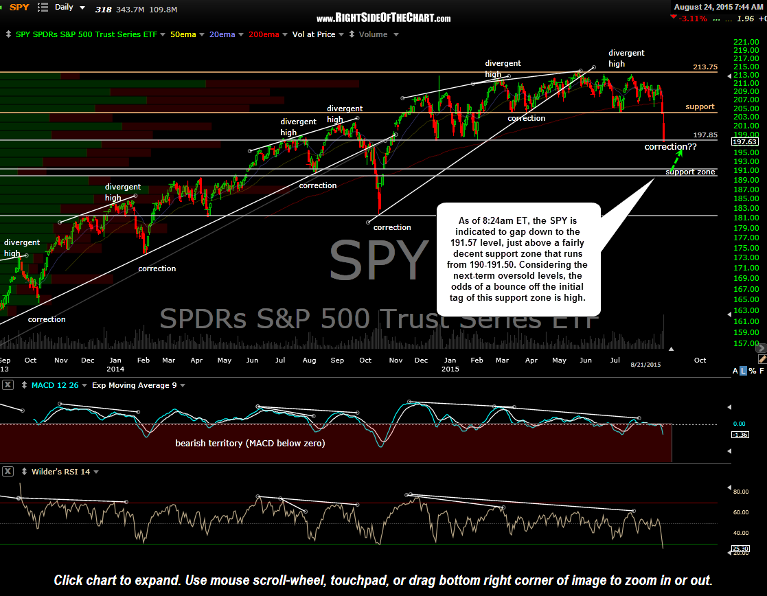 SPY daily Aug 21 close