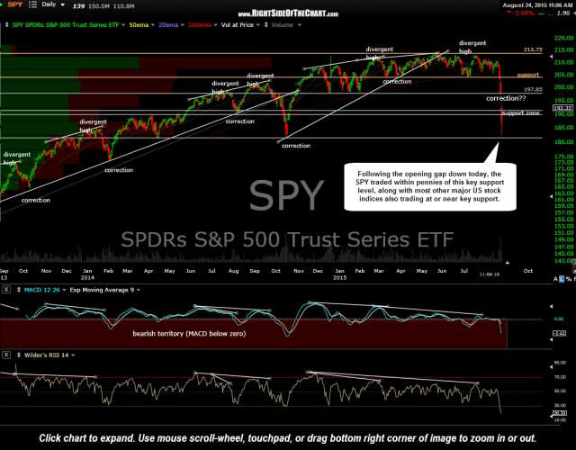 SPY daily Aug 24th