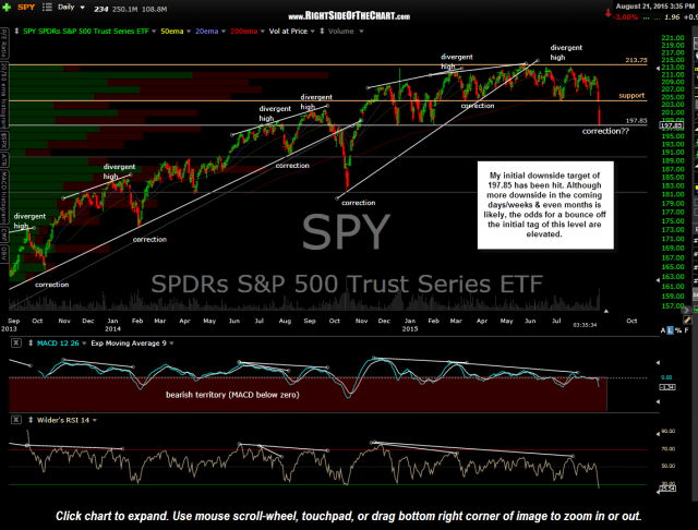 SPY daily August 21st
