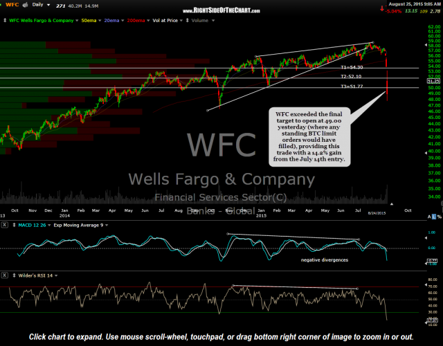 WFC daily Aug 24th close