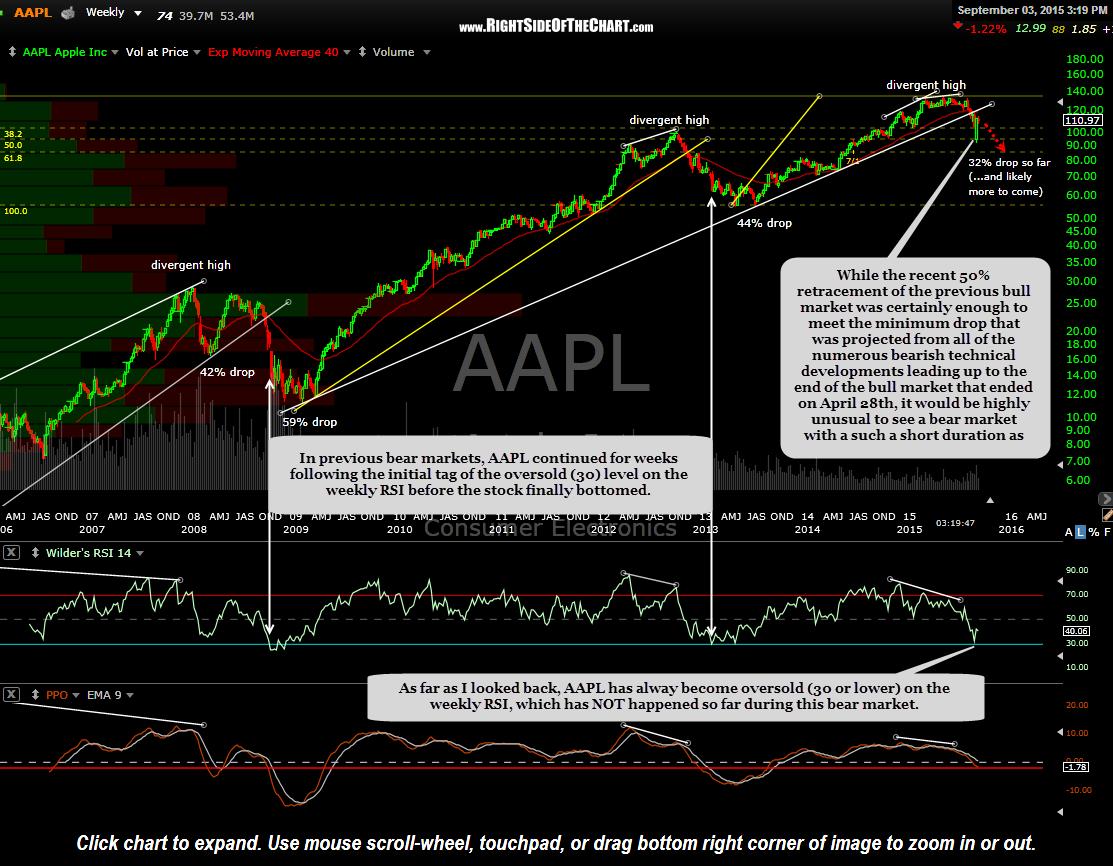 AAPL weekly Sept 3rd
