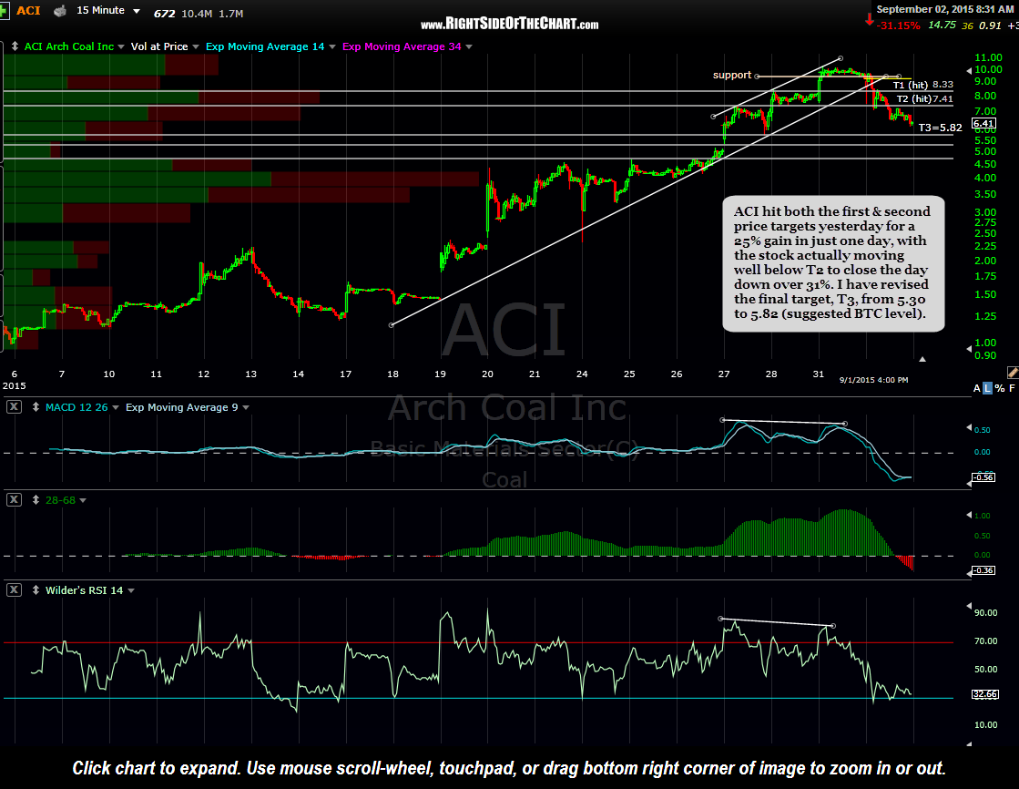 ACI daily Sept 1st