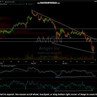 AMGN 60 min Sept 29th