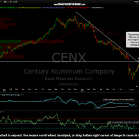 CENX daily Sept 8th