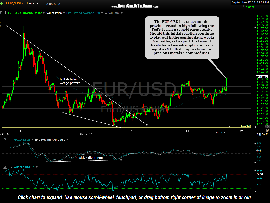 EUR-USD 60 minute Sept 17th