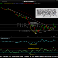 EUR-USD daily Sept 11th