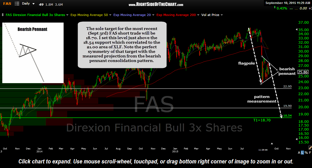 FAS daily Sept 10th