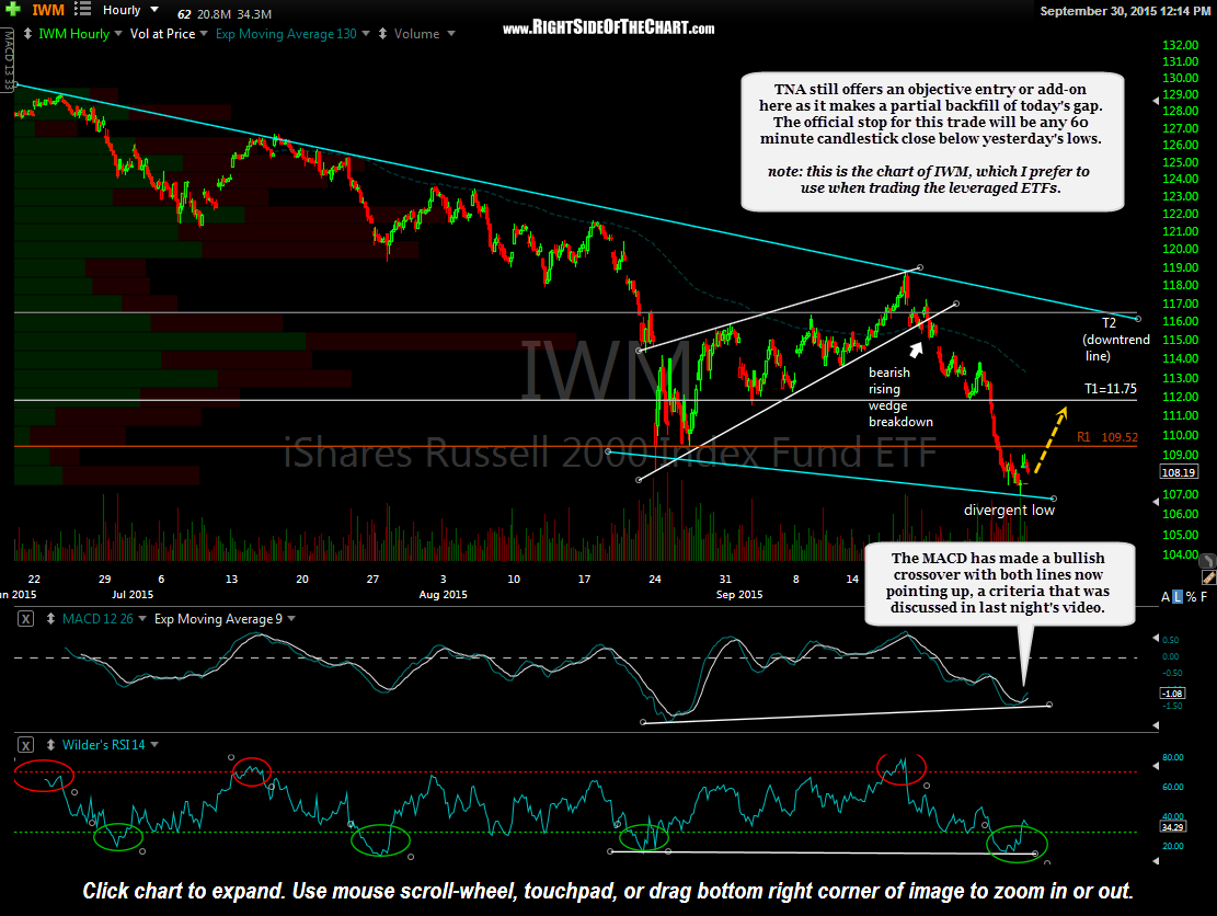IWM 60 min Sept 30th