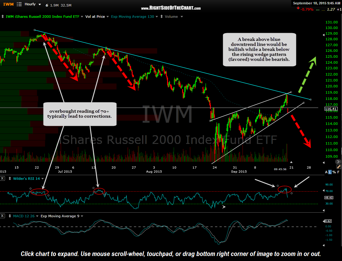 IWM 60 minute Sept 18th
