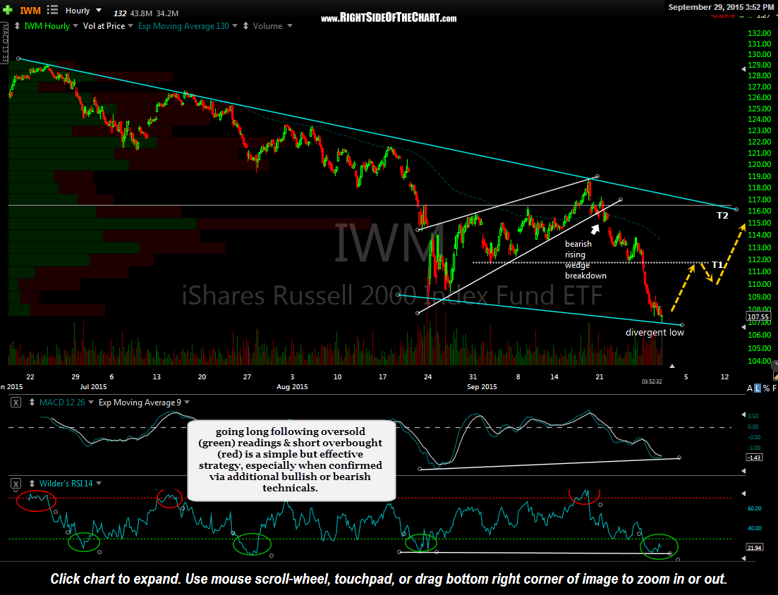 IWM 60 minute Sept 29th