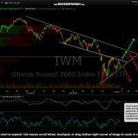 IWM 60 minute Sept 4th