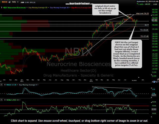 NBIX daily Sept 1st